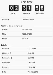 Finishing Time and Distance MK Half Marathon, Ryan Murray.