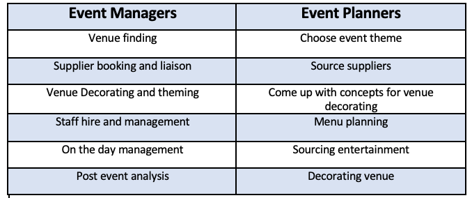 Graph showing skills that event managers and event planners offer.